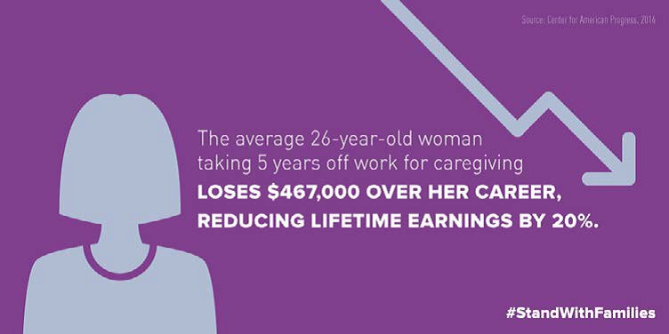 A3: For parents who must choose caregiving over work lose out on necessary wages #millennialmon #StandWithFamilies https://t.co/nKBgLeJEQA