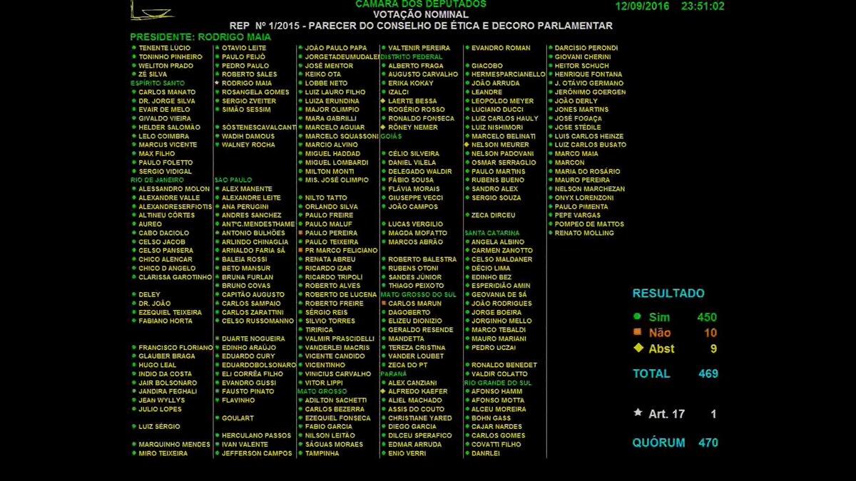 Fim da linha. Câmara cassa mandato de Eduardo Cunha e o deixa inelegível até janeiro de 2027. Placar 450 x 10