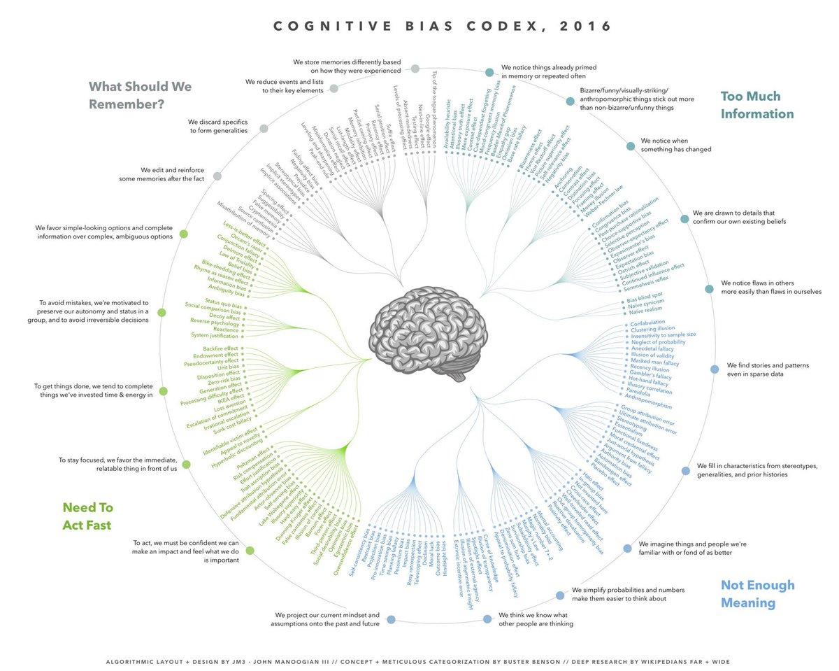 Cognitive bias cheat sheet. Also, beautiful! https://t.co/bLCawvr44O https://t.co/4w5WMkY5NP