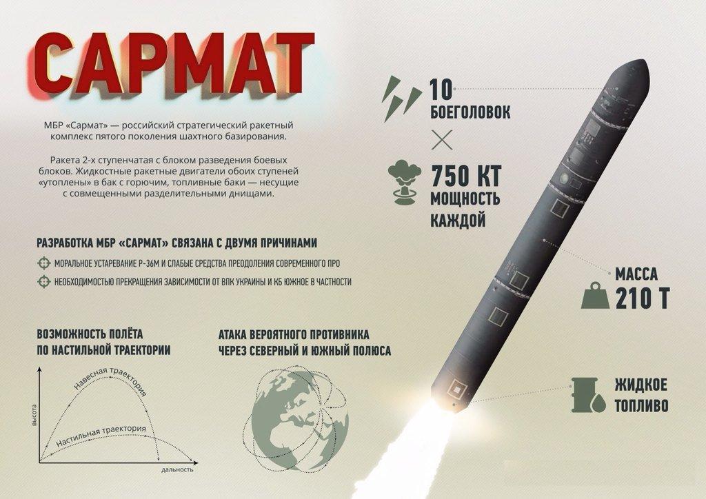 New Russian heavy ICBM - Sarmatian - Page 5 CsPIN0UWgAAqHRu