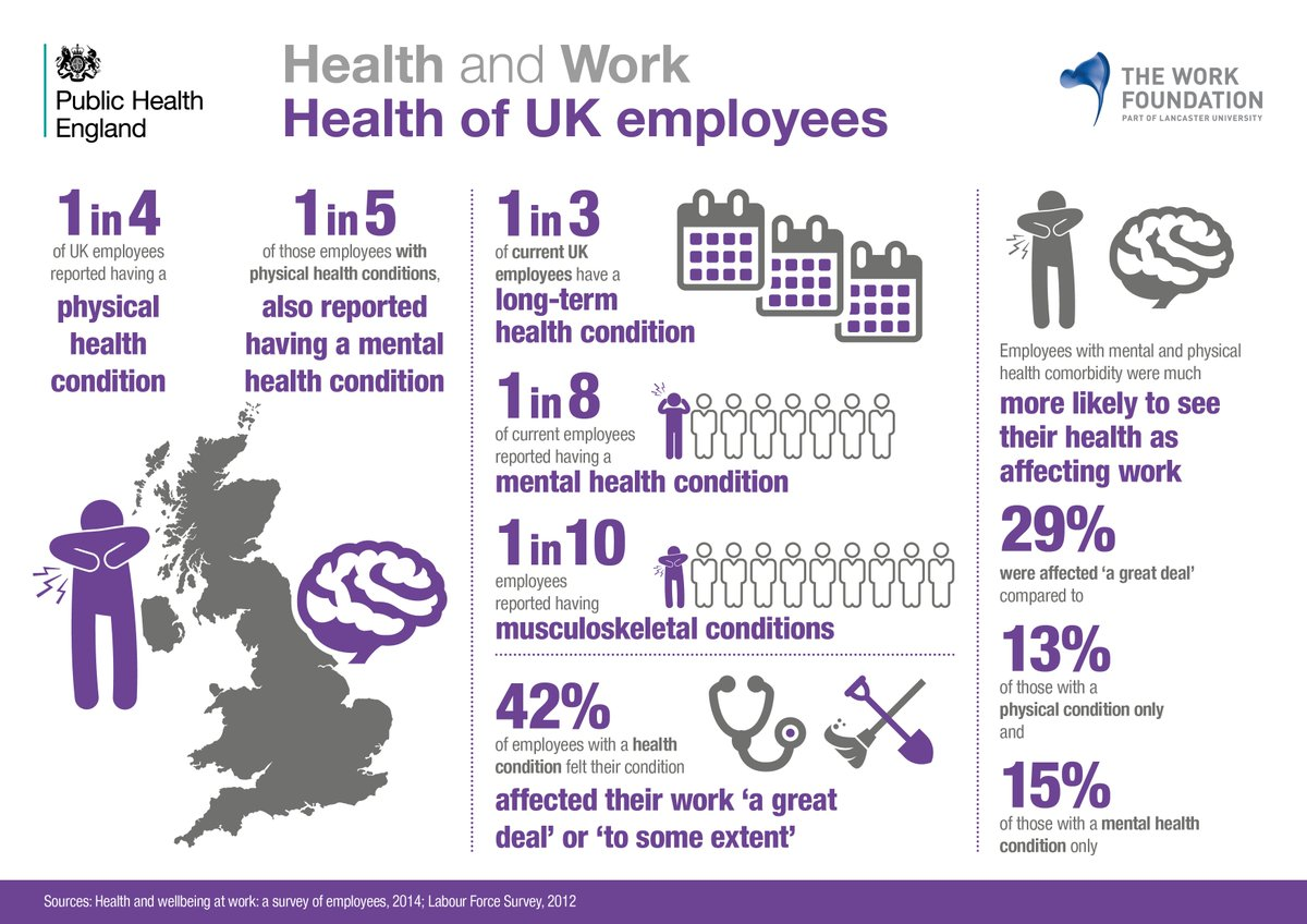 Health of UK employees infographics #PHEConf16 #healthatwork @PHW_uk https://t.co/iLI86QeXS4
