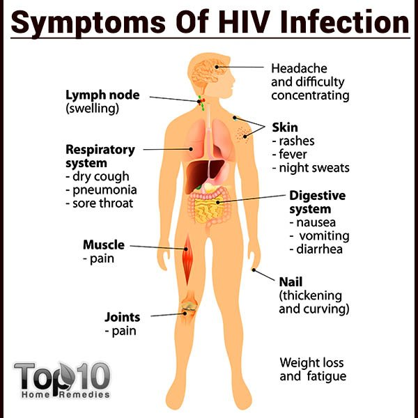 Do find if hiv i have how out i