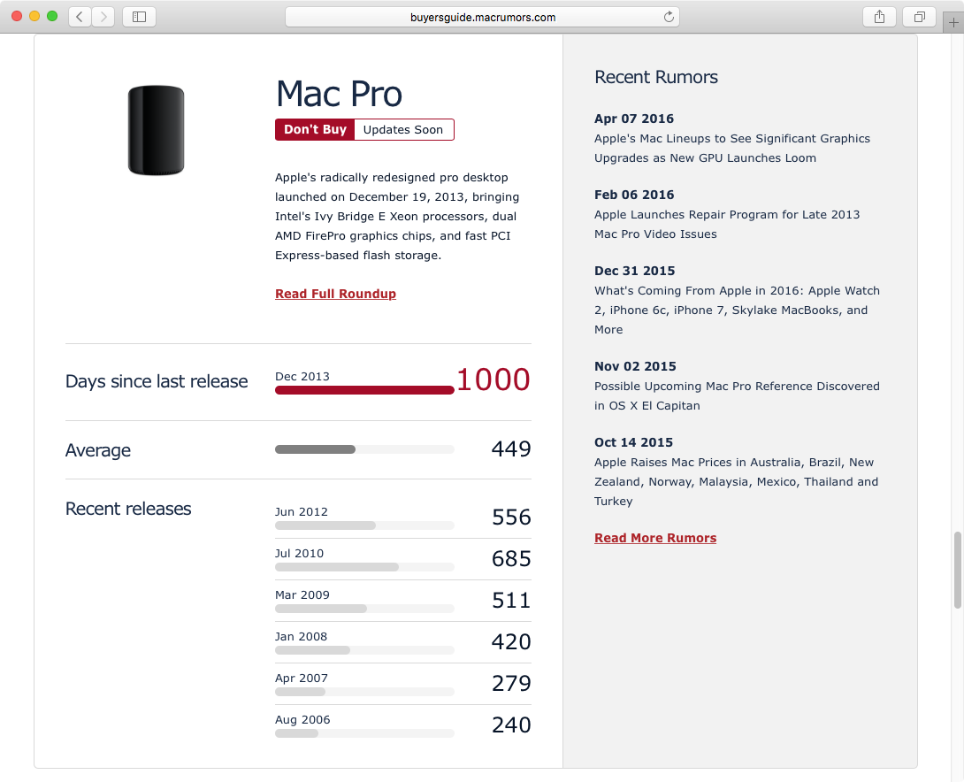 And we did it! Mac Pro Held Hostage, Day 1,000!