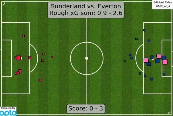 xG map for Sunderland-Everton. Definitely time to start talking about Everton. https://t.co/MPQqzrzorW