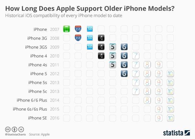 Combien de mises à jour d'iOS peut on faire avec un iPhone ? (Graph. @StatistaCharts) https://t.co/bE8HNpTTHO