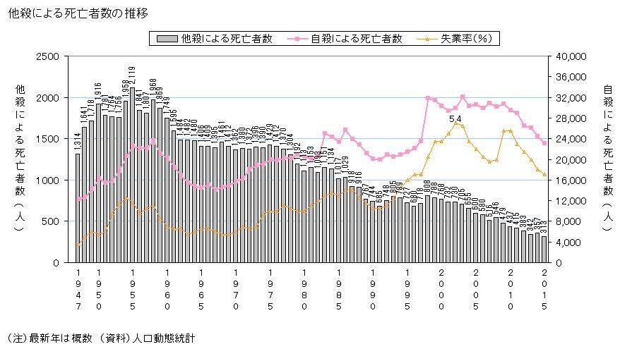 それにしても、日本人の深刻な殺人離れがたたって2015年は日本史上最低の313人しか殺されてないので…