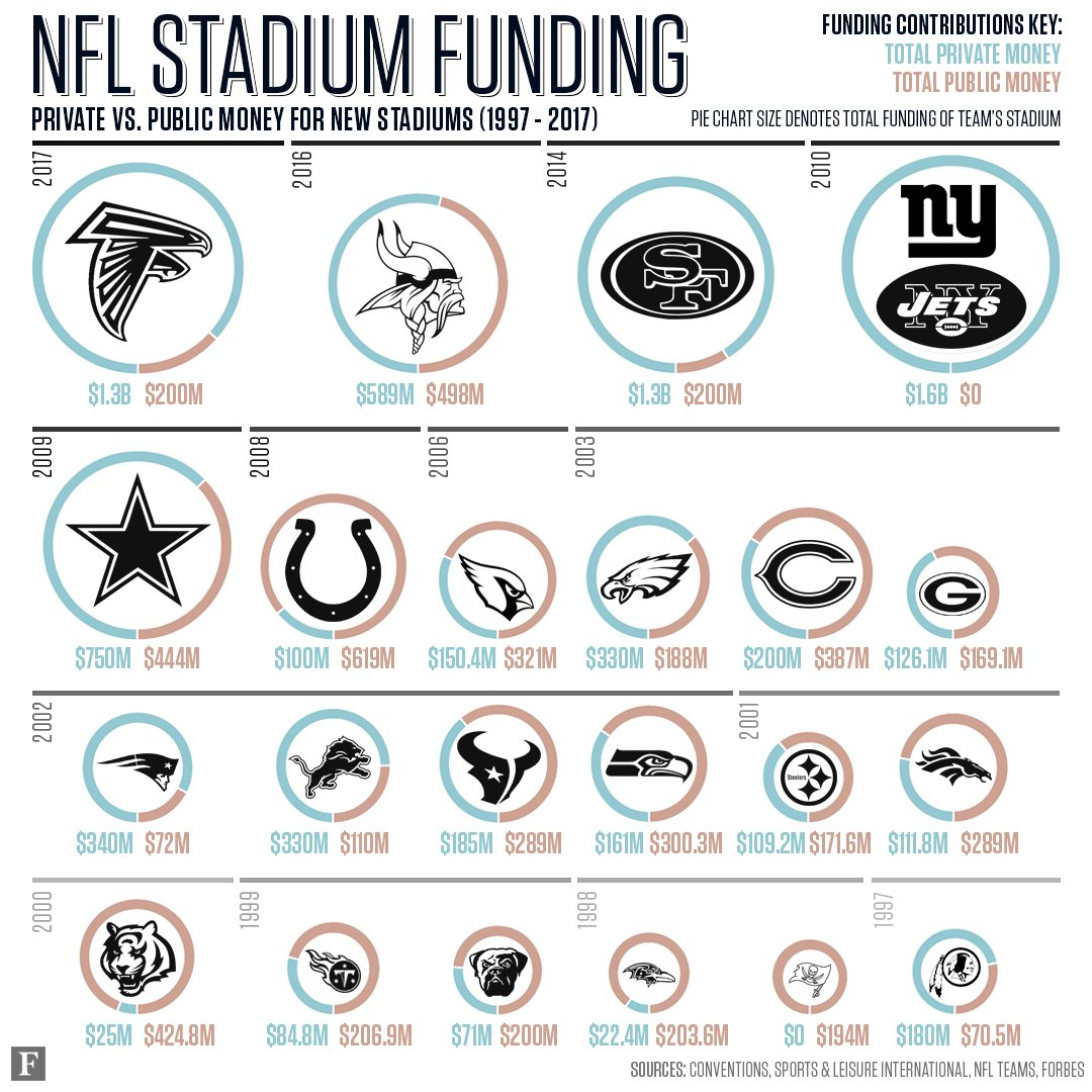 Private vs. public money for new NFL stadiums: https://t.co/XjCf46gc1a https://t.co/M9Q5TjCsWX