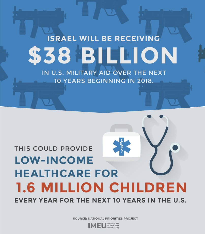 While people in the US struggle to pay for healthcare, the Obama admin is sending Israel $38 billion in military aid https://t.co/w3dTpHAAcq