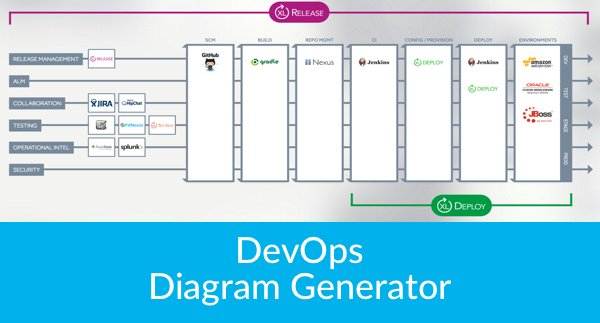 Sparq vault on twitter devops diagram generator from the devops diagram generator from the creator of the periodic table of devops httpsxebialabsdevops diagram generator urtaz