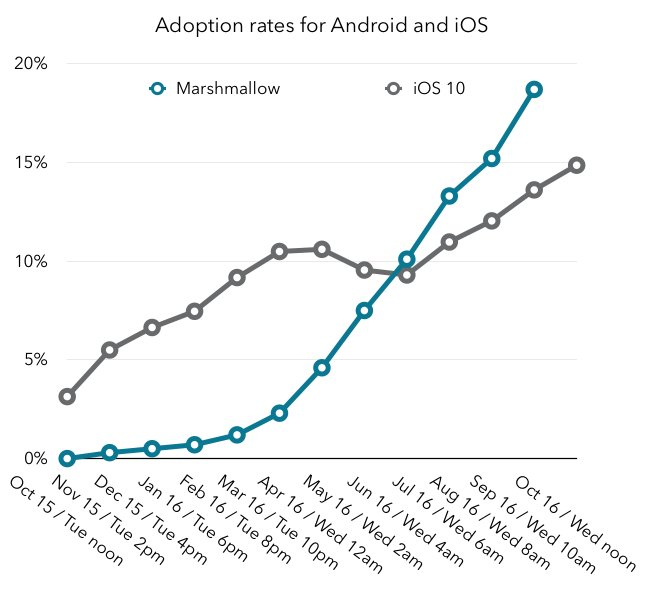 Ballpark, iOS achieves as much adoption for a new version every 2 hours as Android does in a month https://t.co/Ev9MPuWdmF