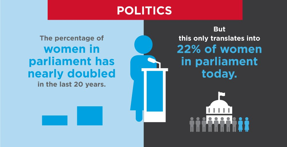 the equal opportunity of women to participate in political struggles People with college degrees earn more over their lifetimes and are better equipped to fully participate struggles in the united equal opportunity in education.