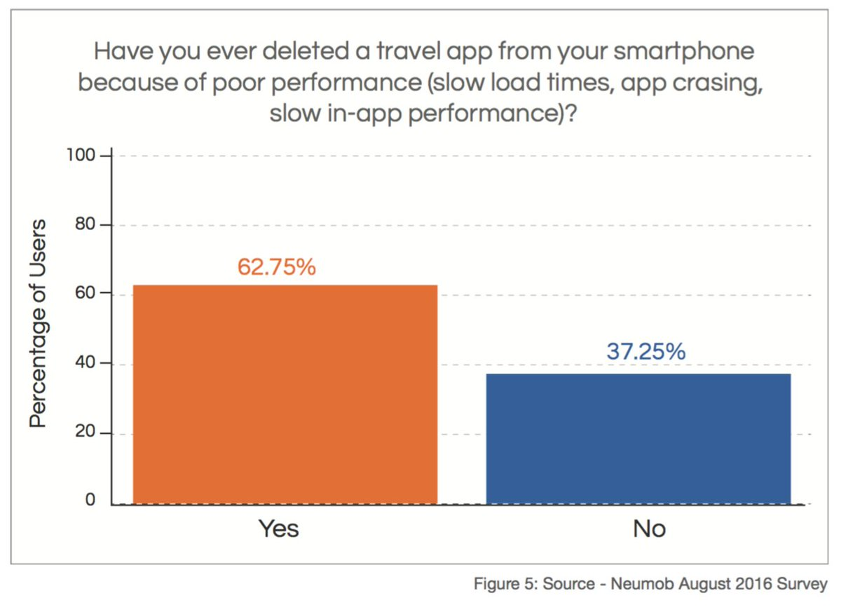 Travel apps survey results