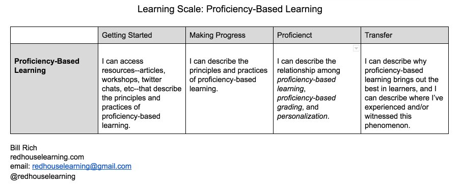 Thumbnail for Let's talk proficiency-based learning.