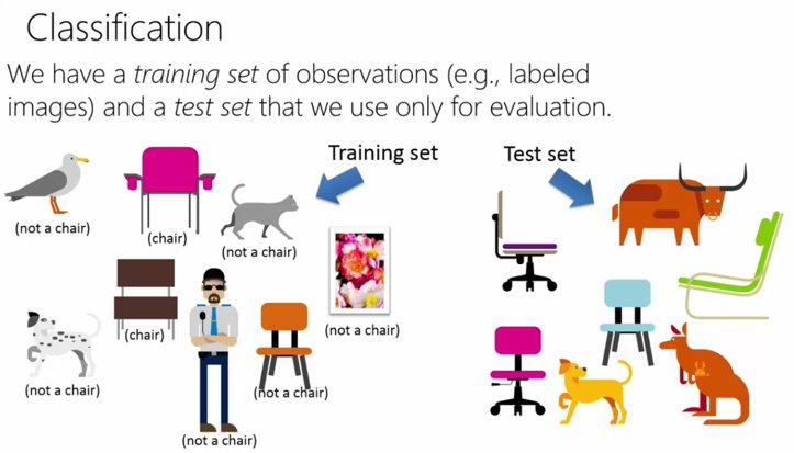 Data Science and Azure Machine Learning