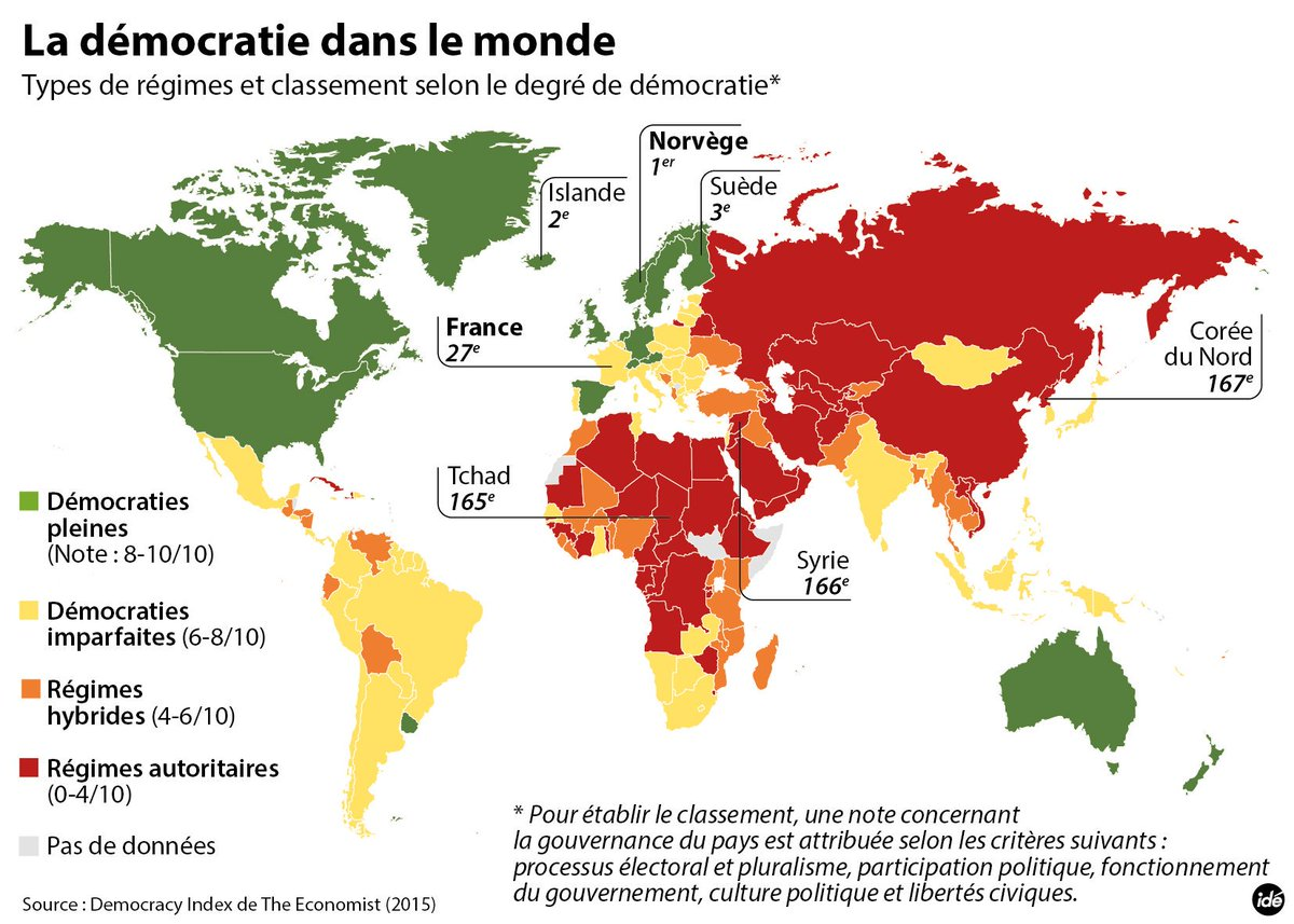 C'est la Journée Internationale de la Démocratie! Où en est l'Afrique par-rapport au reste du monde? #DemocracyDay https://t.co/8Du15jsdcQ