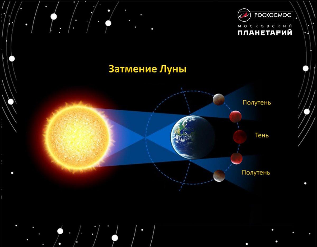 Квадрат этих двух гигантов предшествует великому соединению сатурна и юпитера  потом он стареет, тело постепенно теряет силу, его возможности уменьшаются.