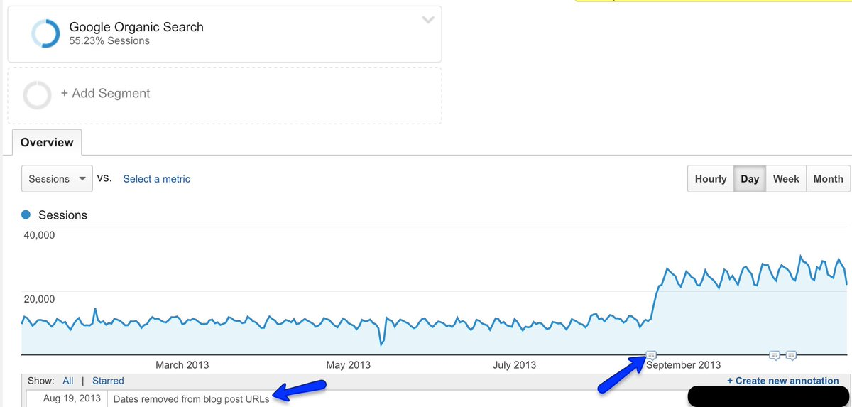 Here's what happened when a site (can't reveal) removed dates from URLs. To this day I'm still floored by it. https://t.co/LKnyMihph8