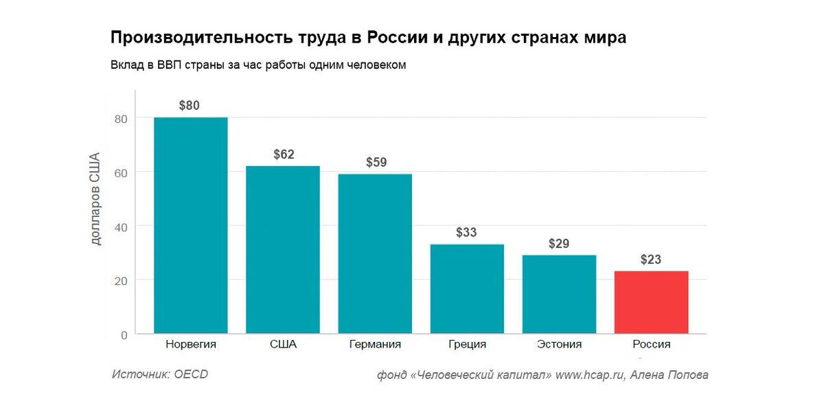 проблемы производительности труда в россии чего