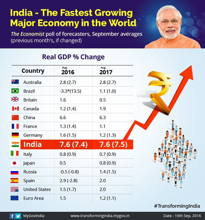 worlds fastest growing major economies - 700×750