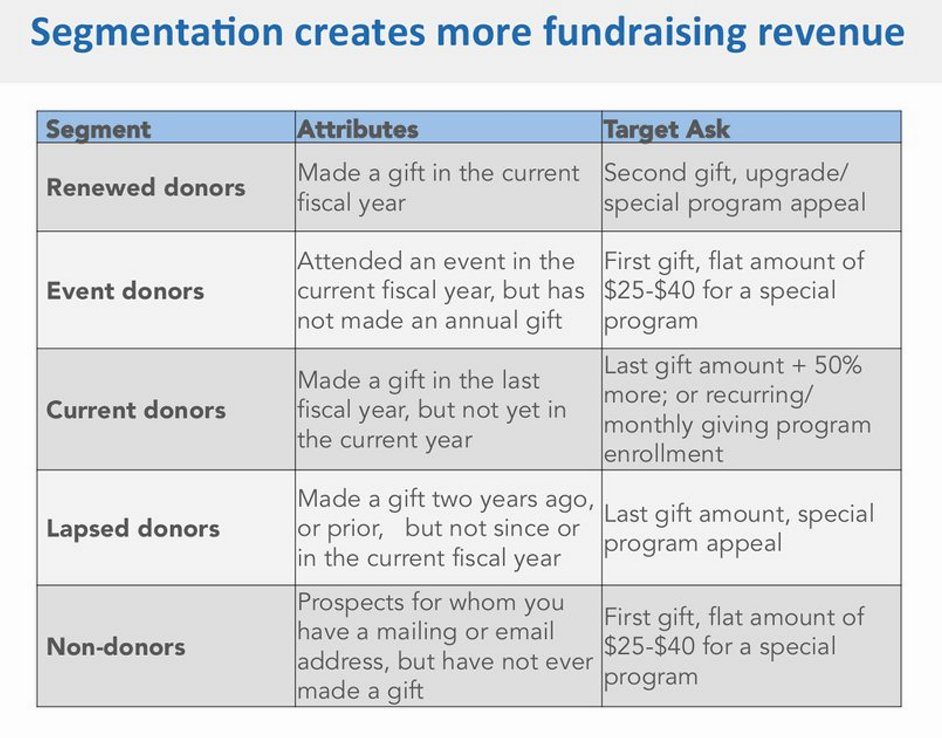 Donor segmentation 101: Here are some suggestions for donor segmentation. Got more tips? Let me know and I will RT! https://t.co/EpZa62gWSz