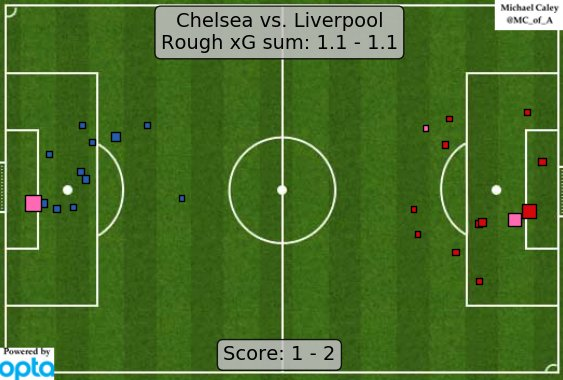 xG map for Chelsea-Liverpool.  Honestly have very little idea what I learned from that match. Fun tho! https://t.co/rU1wLbwsN8