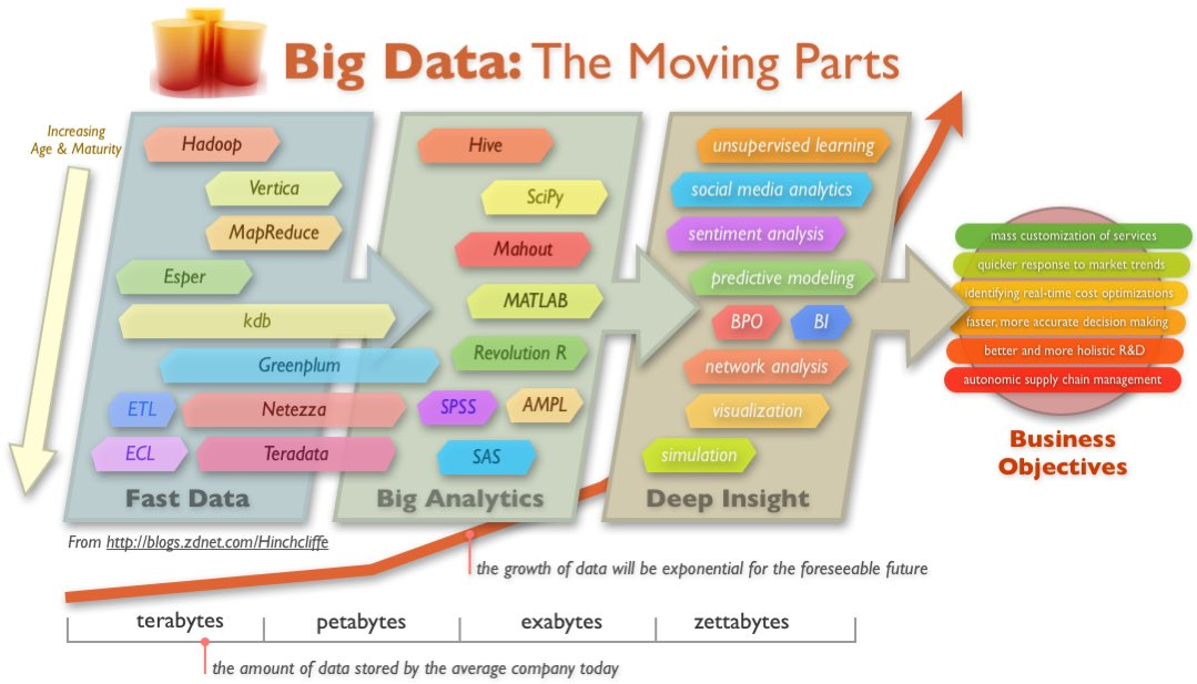 The Really Big Data Weekly