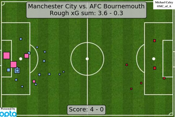 xG map for Manchester City - Bournemouth.  I am fully in love with this City team. They bring me joy. https://t.co/t2ph3nzANG