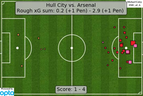 xG map for Hull City - Arsenal. This is more like it from the Gunners, although with a Hull City asterisk. https://t.co/1sZ2ay6j4q