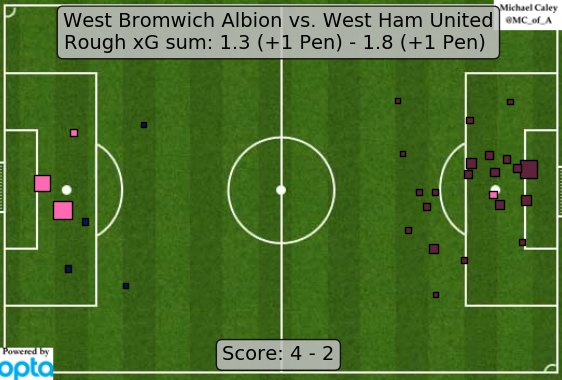 xG map for WBA - West Ham. Score/tactical effects get weird, but WBA definitely made the most of their chances. https://t.co/18XfK6C2Ew