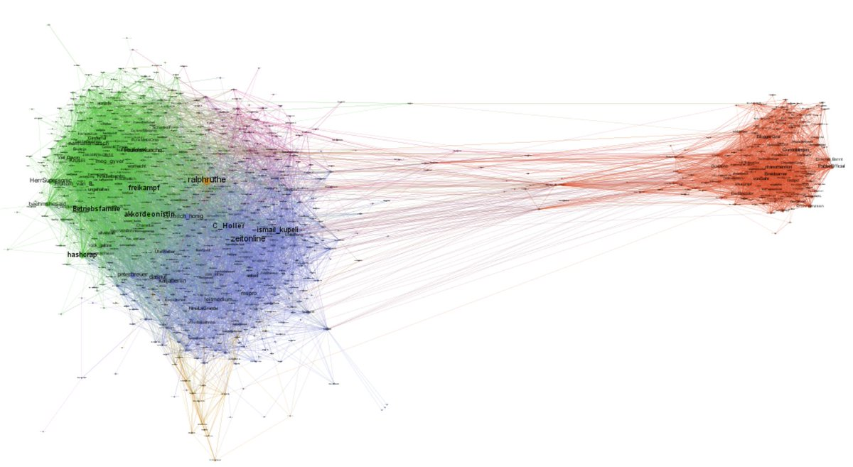I collected tweets which mentioned one of their targets and extracted the Twitter accounts to visualize them. https://t.co/6Tz5JFAmrA