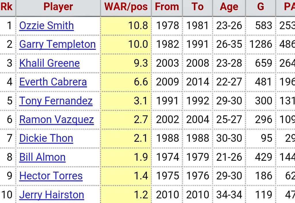 Even sadder, Turner's 2016 would rank in the Top 5 CAREER for Padres shortstops. #NeverPlayIndex https://t.co/wzp88DvqRP