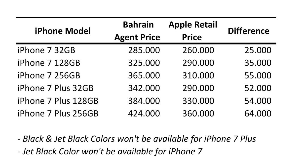 مقارنة بين السعر المعلن من شركة أبل وأسعار الوكيل في البحرين يوم الإصدار الأسبوع الياي.. بوق عيني عينك #iPhone7 https://t.co/kQB22Ci2oK