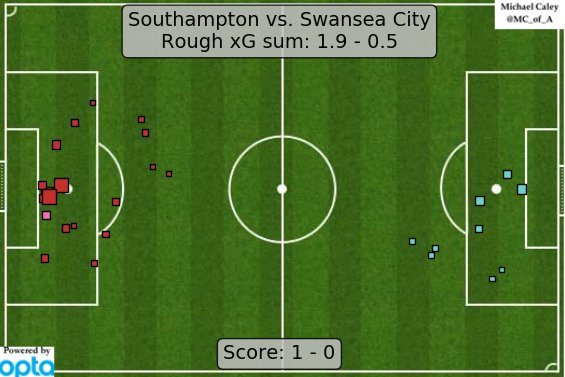 xG map for Southampton - Swansea. Two in row now where Southampton are getting actual attacking penetration. https://t.co/45sZNJVceW