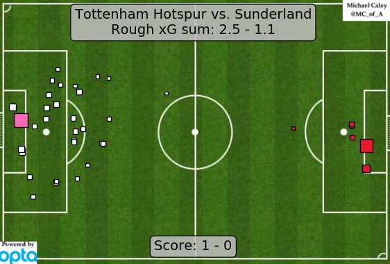 xG map for Spurs-Sunderland. This Tottenham gameplan was very far from champagne football, but it was effective. https://t.co/wuJxOClFcU