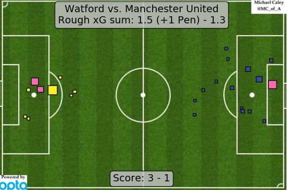 xG map for Watford - Manchester United. I've been expecting something like this to happen to United all season. https://t.co/lNTatbcWmu