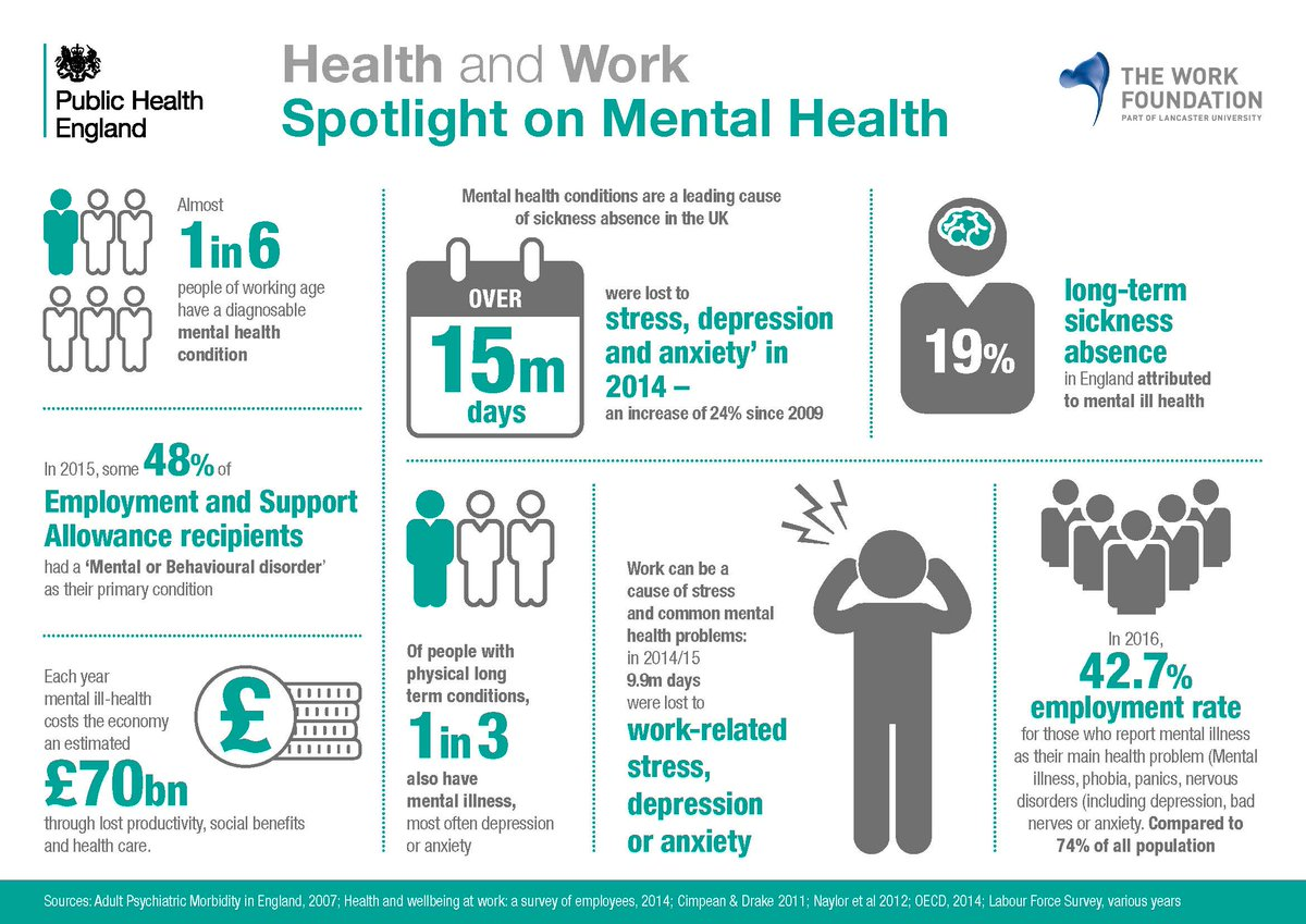 Spotlight on #mentalhealth - a leading cause of UK sickness absence #healthatwork (@PHE_uk) https://t.co/diy4iMzFkX