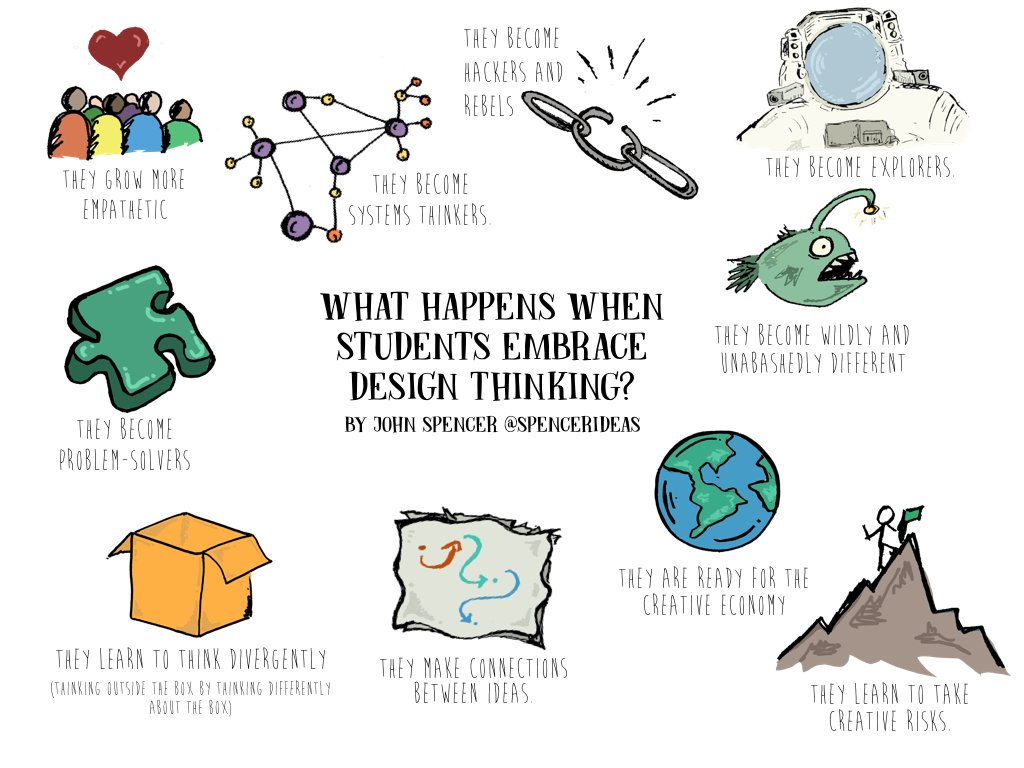What happens when students embrace design thinking? #dtk12chat #createchat #designthinking #makered https://t.co/tVd4kz6KS0