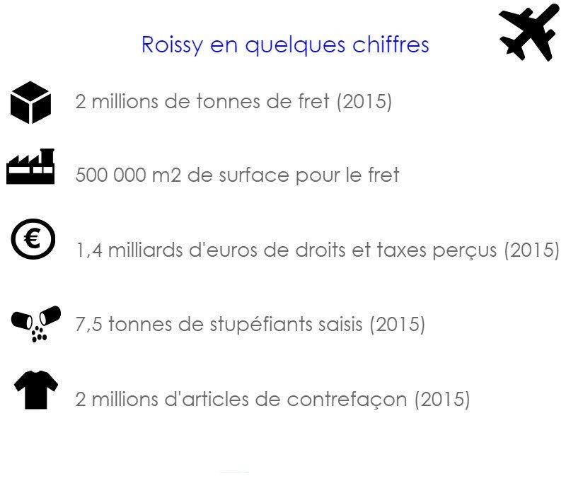 [Infographie] #Roissy ✈️ en quelques chiffres pour @douane_france https://t.co/x1tJfD9tAS