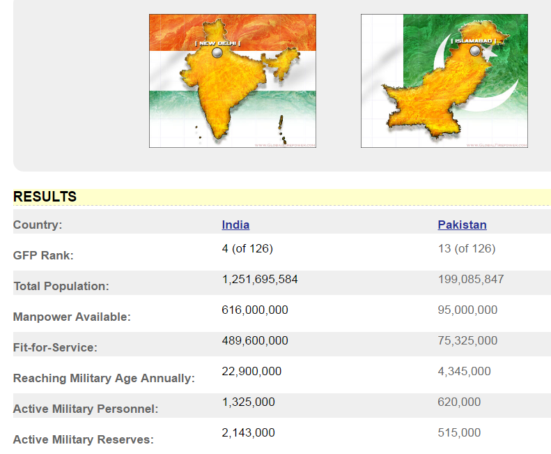 Image result for india pakistan military comparison