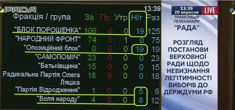 У ГПУ есть десять дней, чтобы арестовать судей КСУ, предоставивших диктаторские полномочия Януковичу, - Егор Соболев - Цензор.НЕТ 5932
