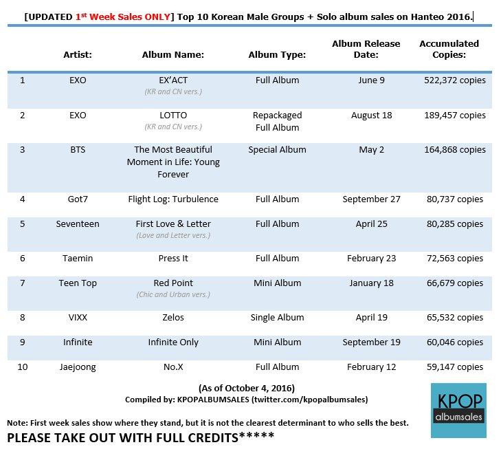 Exo album sales 2018