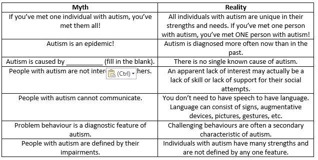 Autism Myth And Reality >> Kinark On Twitter October Is Autism Awareness Month Check