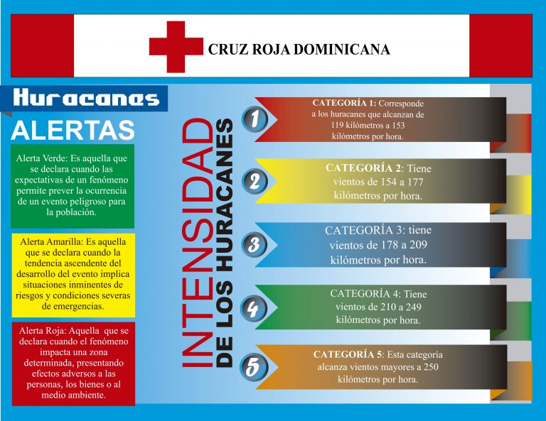 Sabes que son  las alertas? @elnuevodiariord @ElDia_do @ElNacional_RD @AntenaLatina7 @indotel @rcavada https://t.co/5iHtTiGe6E