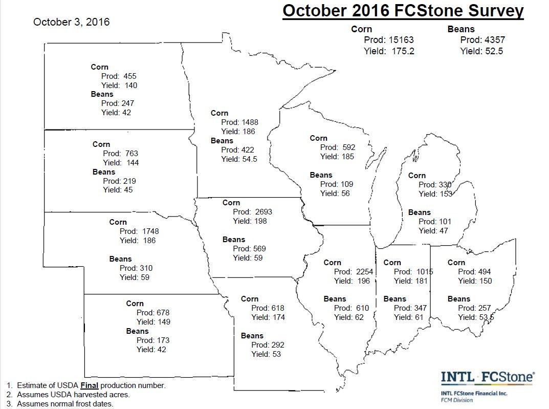 Corn 175.2; soybeans 52.5 bushels per acre; https://t.co/eqCzV808I7