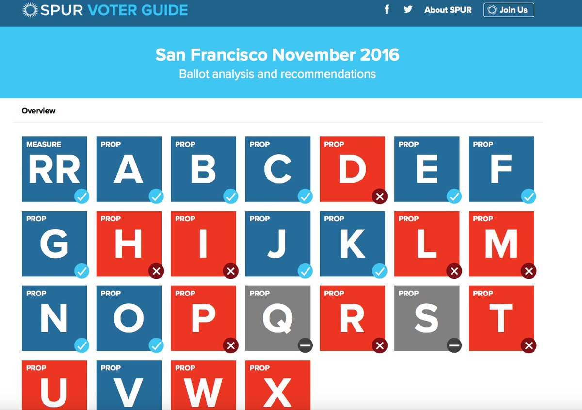 There are TWENTY FIVE measures on the SF ballot alone this fall. Need a little help? https://t.co/eCbgAUO9TU https://t.co/0NJ8XkDbvx