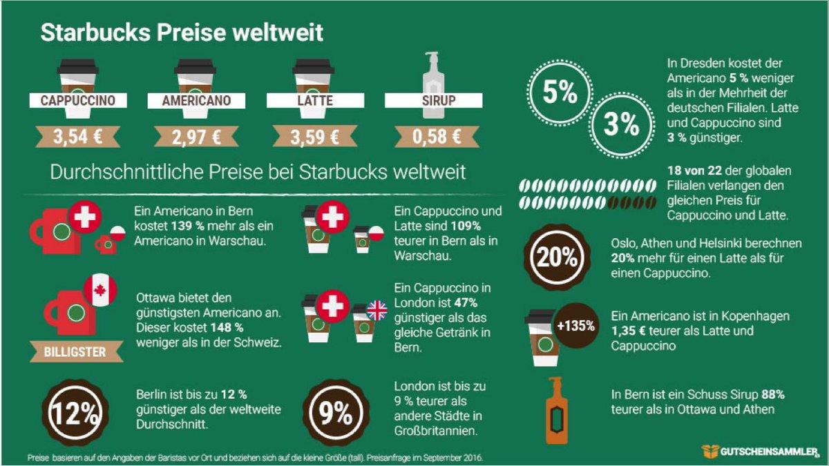 Starbucks Filialen Berlin