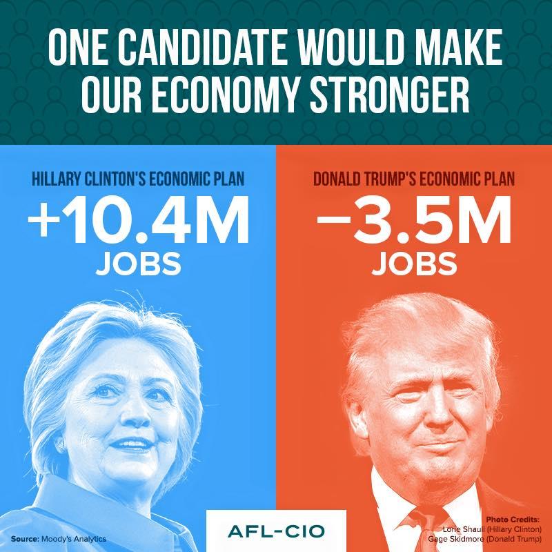 .@HillaryClinton knows what it takes to create jobs. Please RT! aflcio.shpg.org/237389029t via @AFLCIO #1uVote