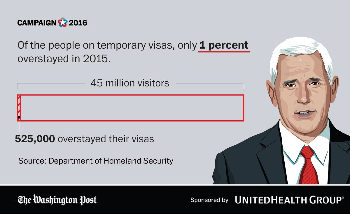 Pence is concerned with all the immigrants overstaying their visas. Actually, there's not many. #VPDebate