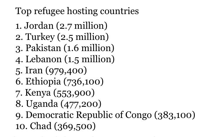 These 10 countries host half the world's refugees. All poor. None in Europe. Yet wealthy nations close doors https://t.co/EzO0WFgGDc