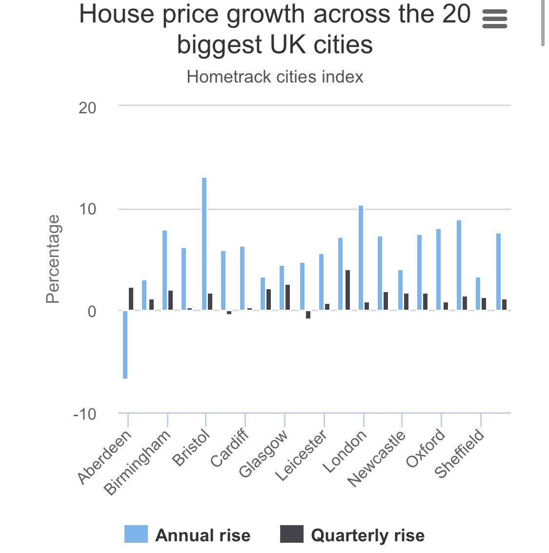 House Price Growth In The Uks Top 10 Cities